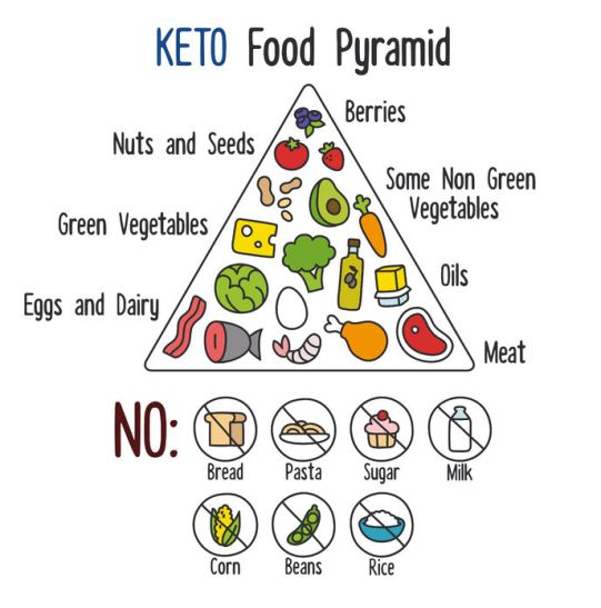 41794509 - nutrition infographics: food pyramid diagram for the ketogenic diet.